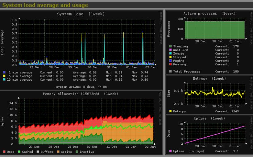 monitoring_monitorix