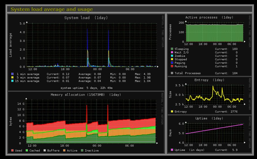 monitoring_monitorix-graph