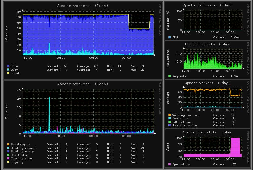 monitoring_monitorix-graph2