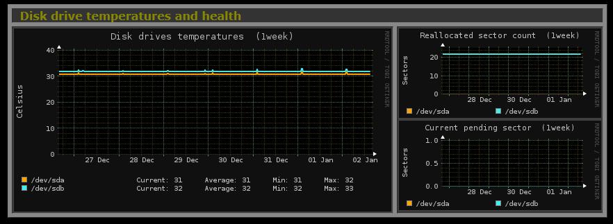 monitoring_monitorix-graph3